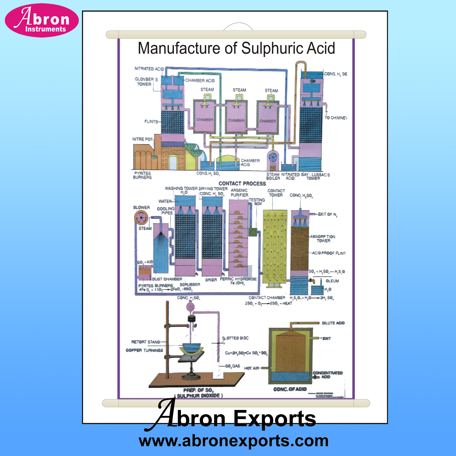 Chart Polyart Chemistry Charts Polyart pack of 20 75 x 100 cms with Roller