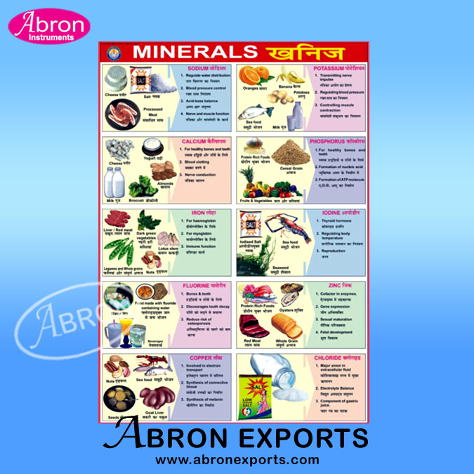 Chart minerals of the World 40 with details